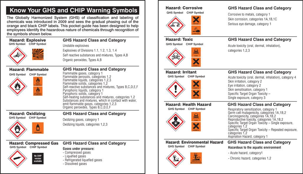 58164 Pocket Guide Ghs Symbols Pk 10 75x90mm Safety Sign