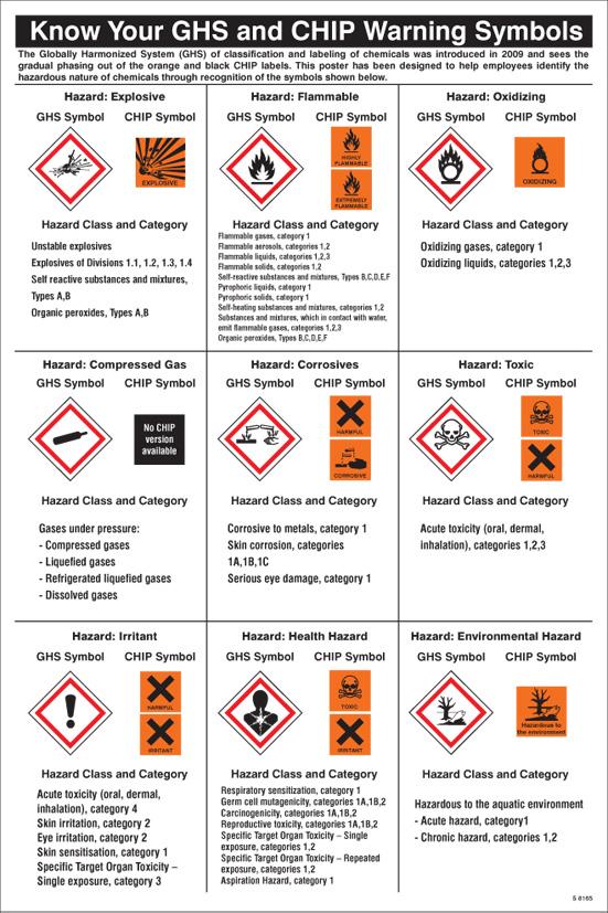 58165 Ghs Symbols Guidance Poster 400x600mm Safety Sign