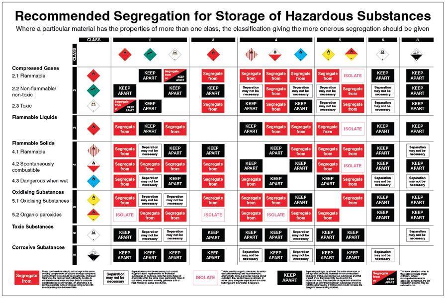 58176 Recommended Segregation For Storage Of Hazardous