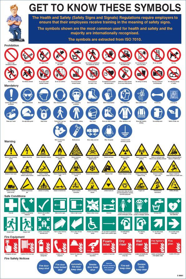 58991 Get To Know These Symbols Poster 400x600mm Safety Sign